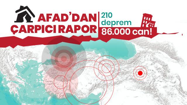 AFAD, istatistikleri açıkladı: Türkiye 117 yılda 210 büyük deprem yaşadı